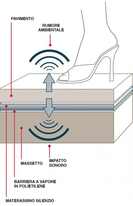 Pavimento Laminato Silenzio System riduzione rumore calpestio