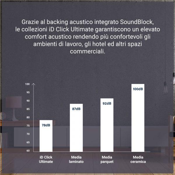 pavimento-spc-acustico-soundblock-id-click-ultimate-55